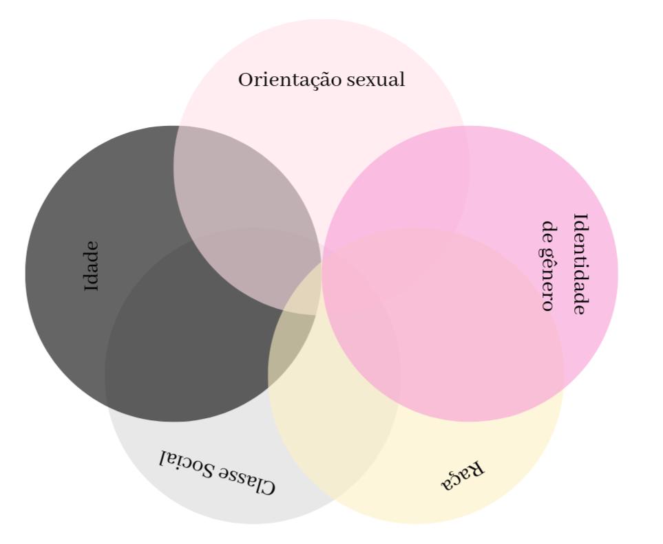 Interseccionalidade: O que é?